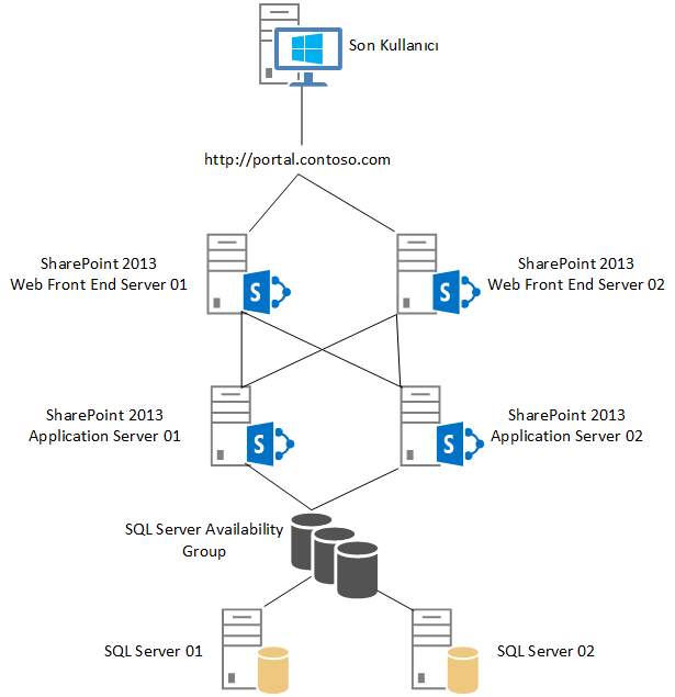sharepoint high availability